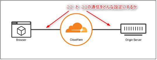 CloudFlareのSSL設定